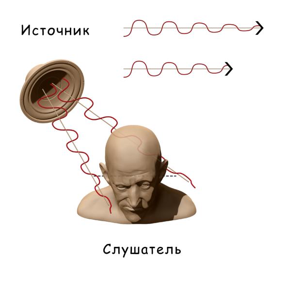 Локализация по уровню интенсивности | Принципы имитации объемного звучания