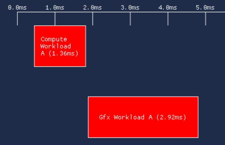 single-queue | Синхронизации в Vulkan