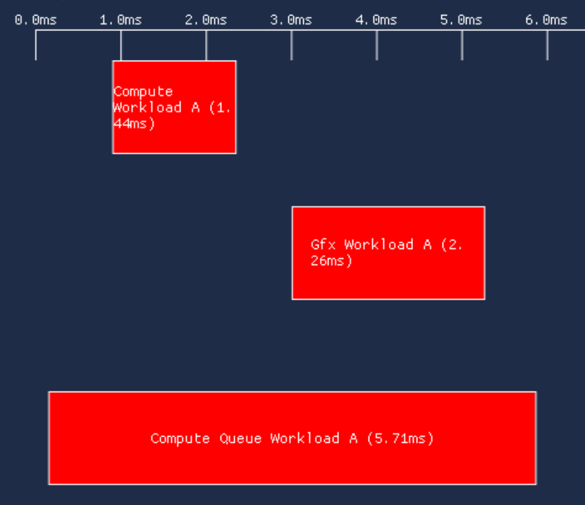 multi-queue | Синхронизации в Vulkan