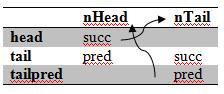 Инициализация списка | Разбор кода Nebula Device2. Часть3. Контейнеры (статья 1 - Списки)