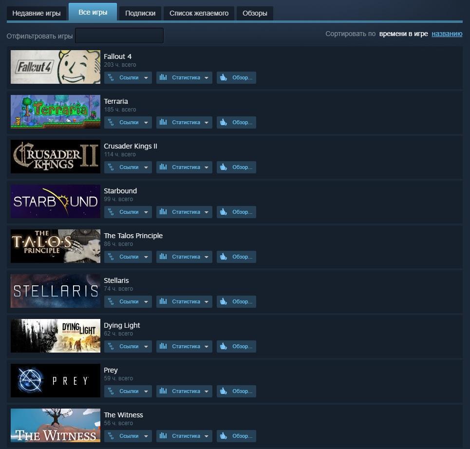 games | Топ игр, в которые вы играли (по потраченному времени)