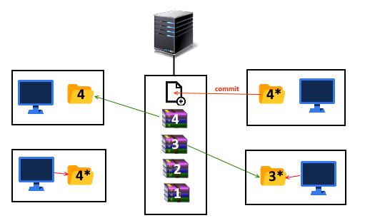 2_1 | Сериализация vs. базы данных в юнити