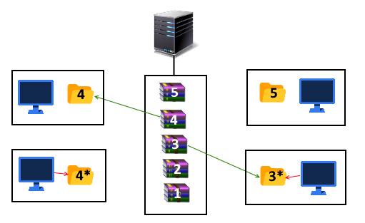 2_2 | Сериализация vs. базы данных в юнити