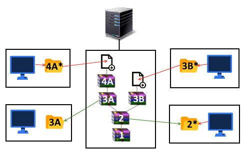 3 | Сериализация vs. базы данных в юнити