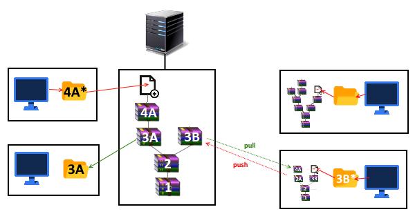 4 | Сериализация vs. базы данных в юнити