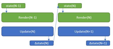 1 | DirectX12 Основной цикл