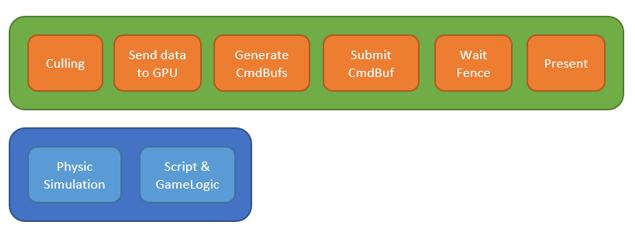 2 | DirectX12 Основной цикл