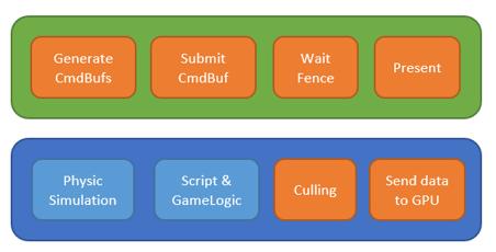 3 | DirectX12 Основной цикл