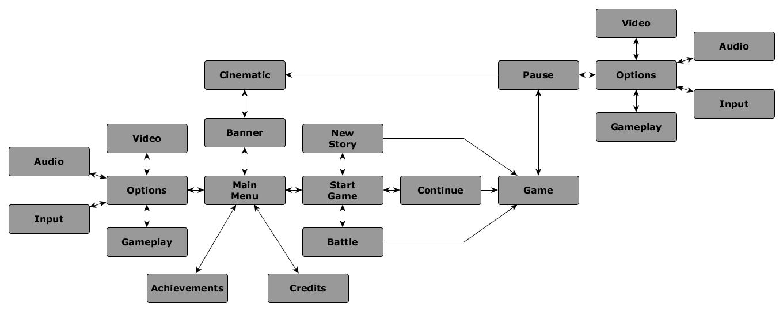 Battlebots menu diagram | Конкурс интерфейсов меню 2 (конкурс завершён)