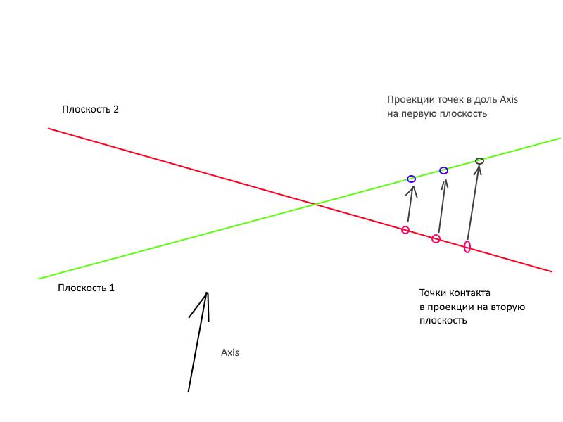 Проскок проекции   Помогите написать физический движок :)