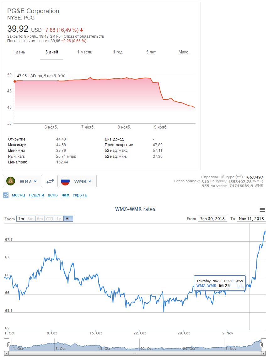 hm | Доллар больше не по 80!!