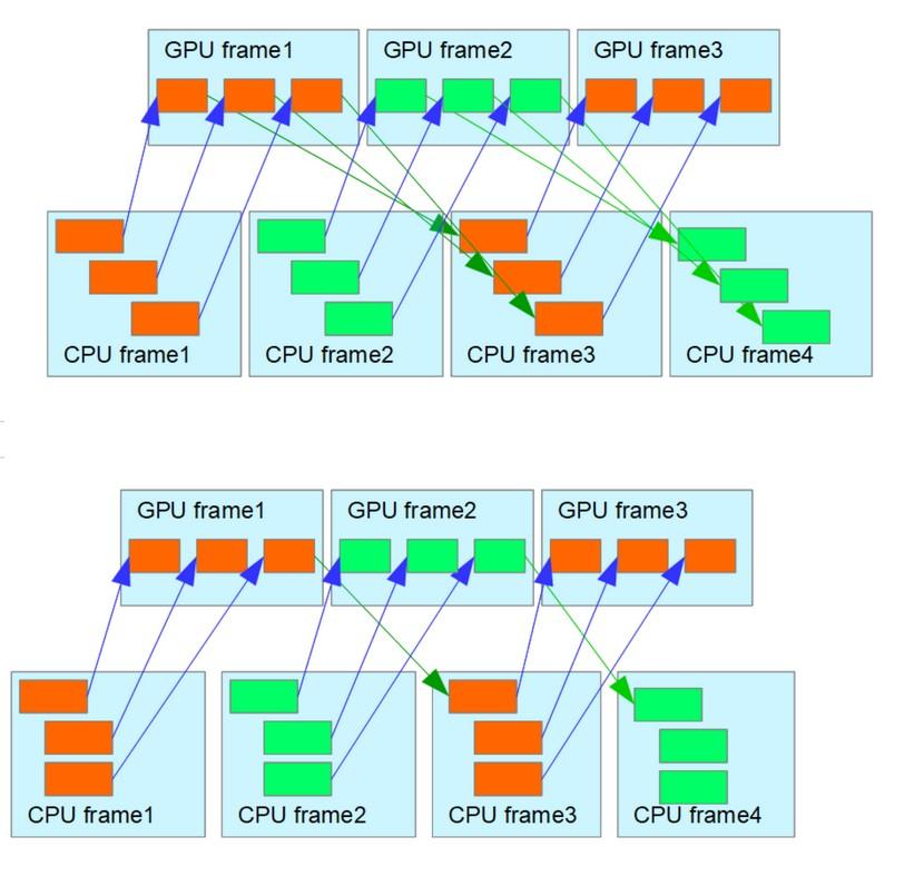 cpu-gpu-sync | FrameGraph