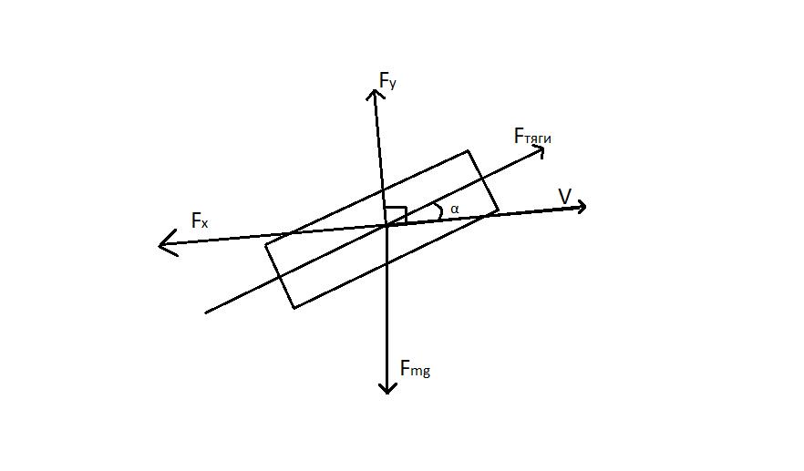 fly | Управление углом тангажа самолета, 2d, box2d