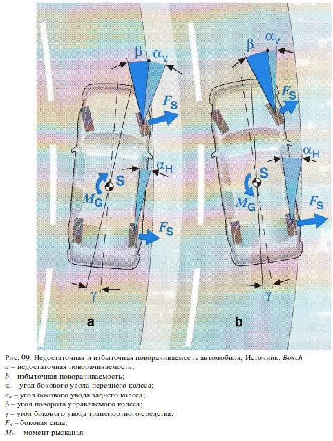Физика автомобиля, поворот