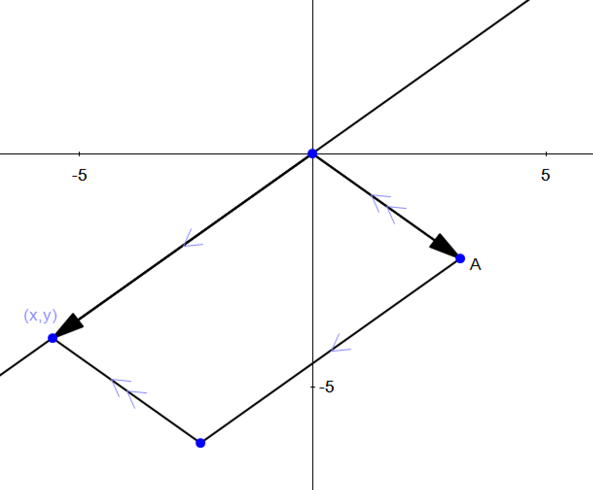 Capture | Сторона точки по отношению к прямой