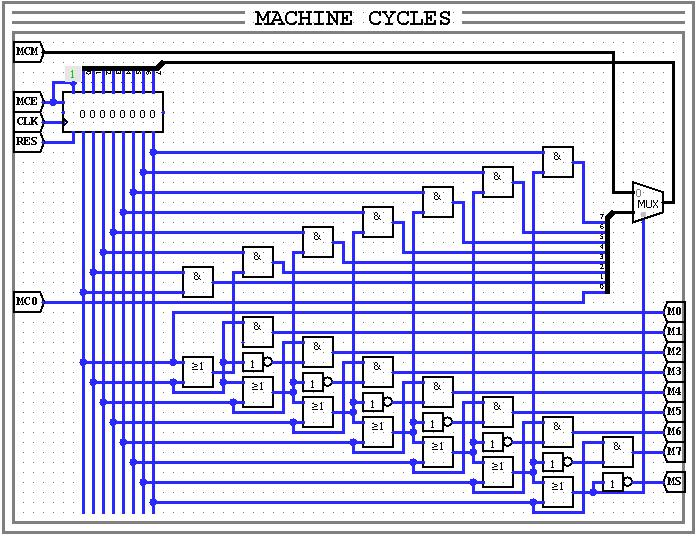 СчётчикМашинныхЦиклов | Акын Проектирует Процессор