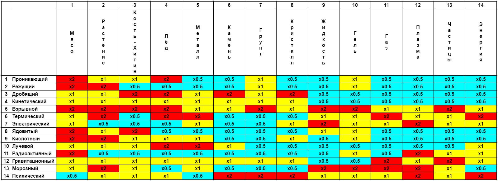 Таблица урона   Deathbring Rangers - Тактическая Пошаговая Коллекционная Стратегия в духе JRpg.