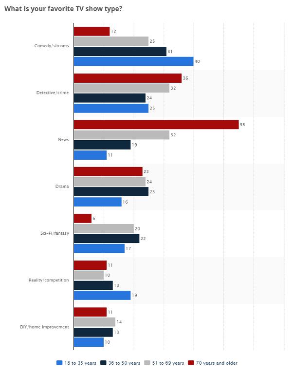 Популярные сериалы | Как понять свою игру с помощью аналитики