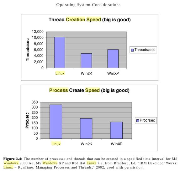 speed test | Какие программы установить на VPS сервер (windows), чтобы перенести PHP сайт.