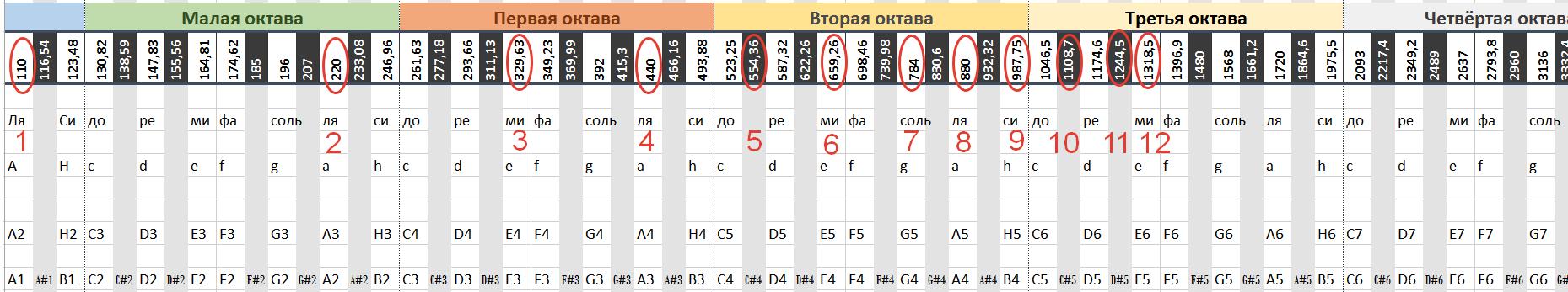 частоты нот в равномерной темперации | Основы гармонии и функциональности в музыке