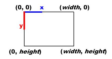 2DCoordinateSystem
