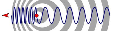 Иллюстрация эффекта Доплера (взято с Википедии)