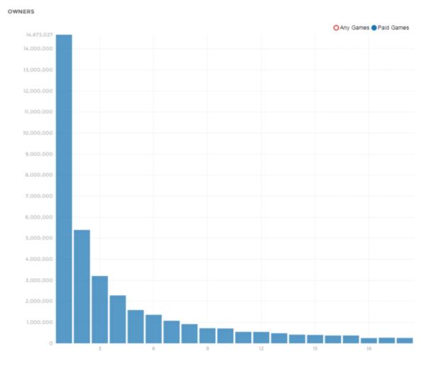 Количество платящих игроков | Как понять свою игру с помощью аналитики