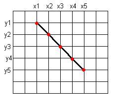 линия 1 | 2D движок ... попиксельное рисование фигур