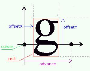 GlyphMetrics | FontBuilder