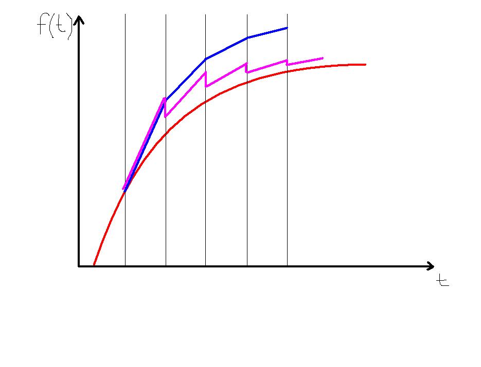 diff | От принципа Д'Аламбера до задачи о линейном дополнении (комментарии)
