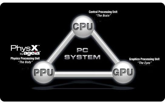 gpu-ppu | NovodeX (физическая библиотека NovodeX)