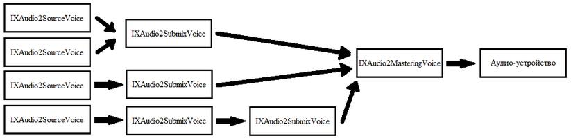 01 | Программирование звука с использованием XAudio2.