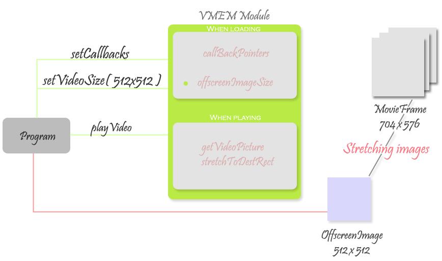 Работа модуля VMem-2 | Рендеринг видео картинки