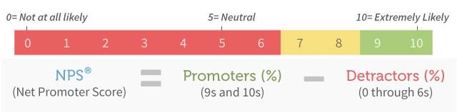 Индекс лояльности | Как понять свою игру с помощью аналитики