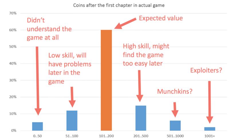 Монеты | Как понять свою игру с помощью аналитики