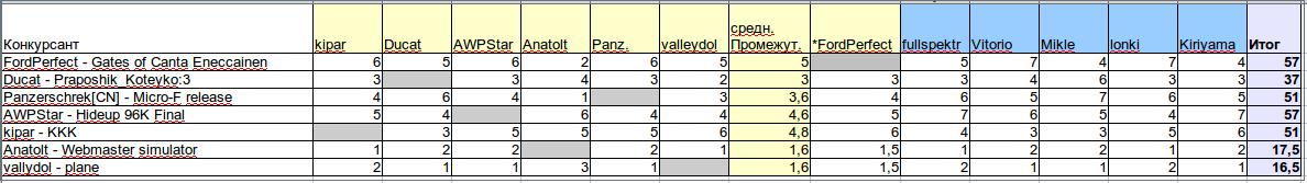 96K промежуточные результаты | Конкурс 96к (2015) (конкурс завершён)