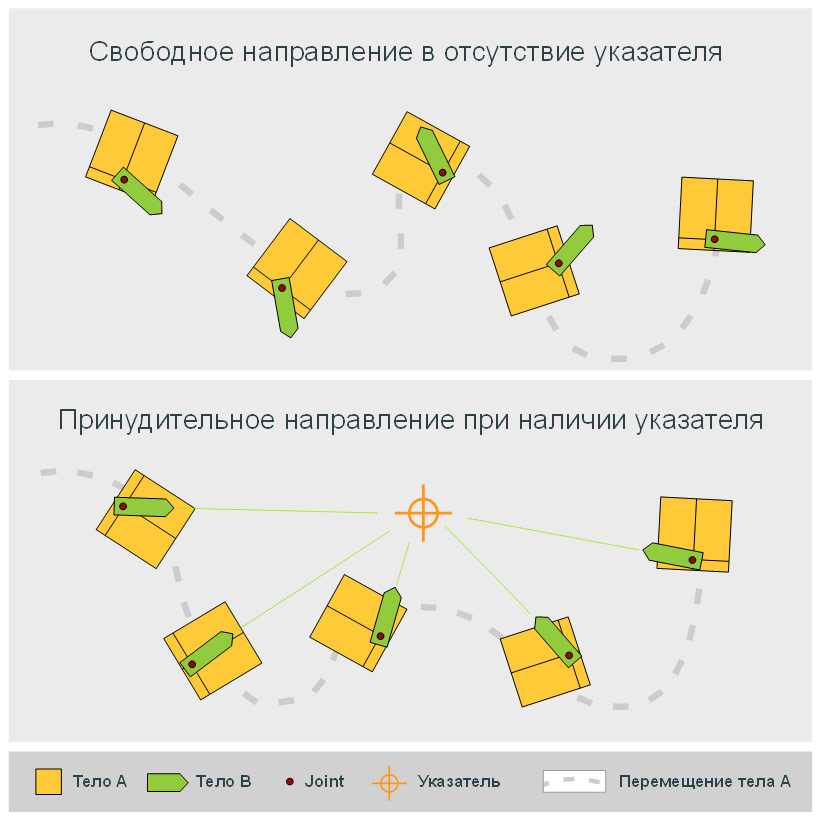 векторы | RevoluteJoint. повернуть тело в соответствии с положением указателя
