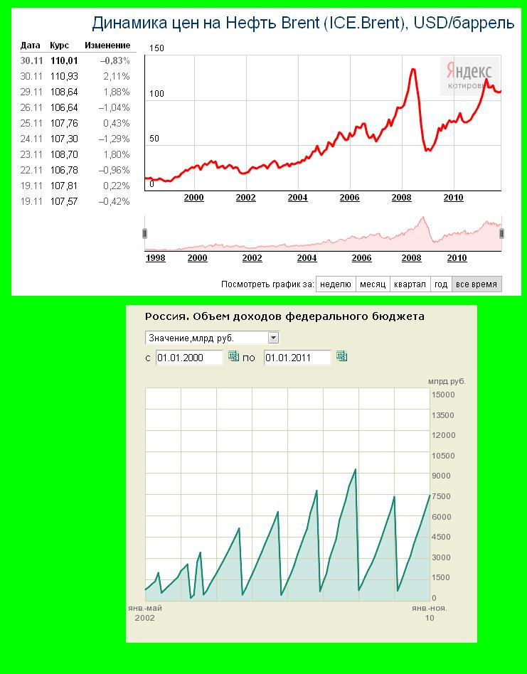 цена на нефть и бюджет