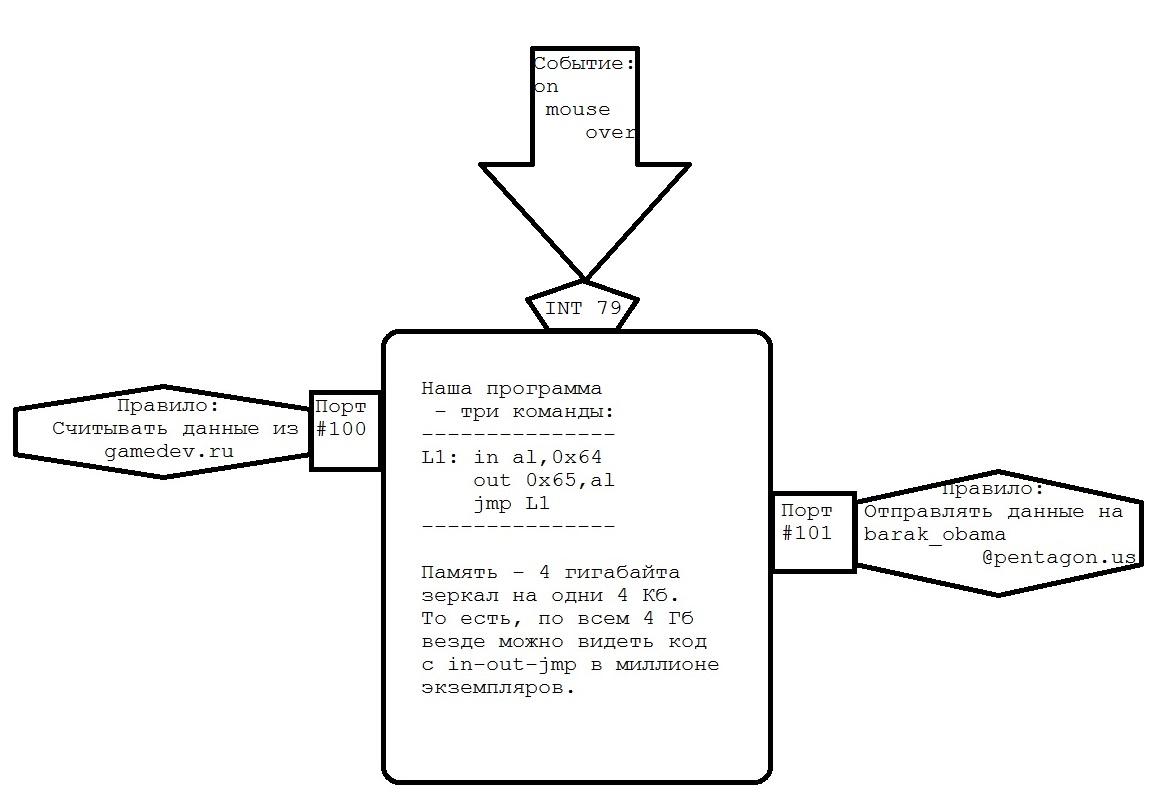 Операционная Система Высшей Абстракции