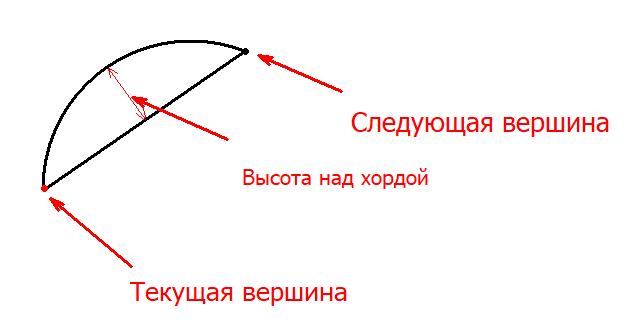 arrrcs | C# Смещенная кривая