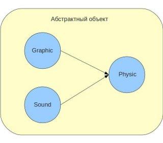component_system_object | Компонентная система игровых сущностей.
