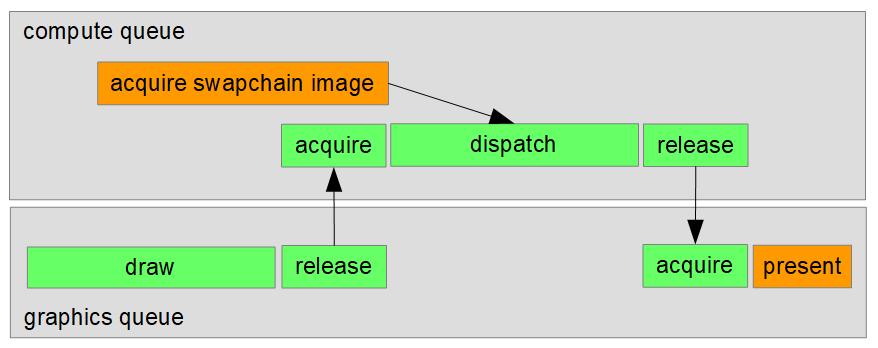 vulkan-async-comp2 | Синхронизации в Vulkan