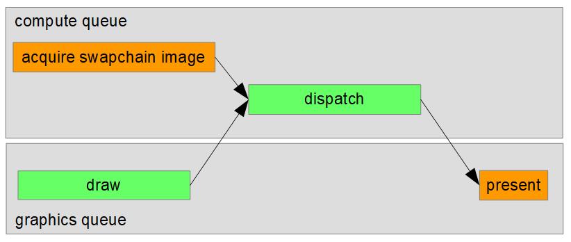 vulkan-async-comp3 | Синхронизации в Vulkan