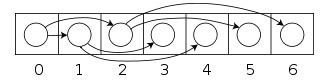 BTree numeration