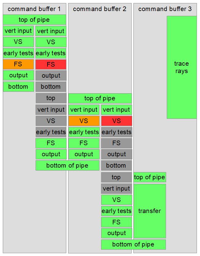 command-buffer-sync | Синхронизации в Vulkan