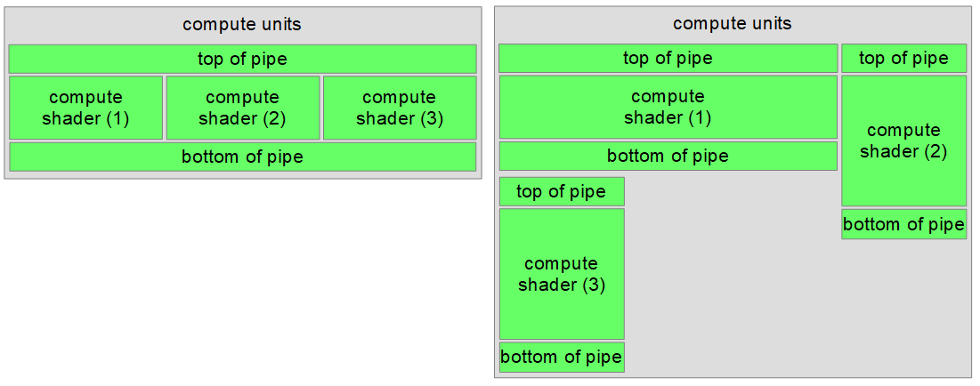 compute-sync-1 | Синхронизации в Vulkan