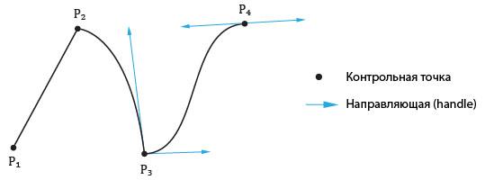complex_bezier | Редактор функций на основе кривых Безье