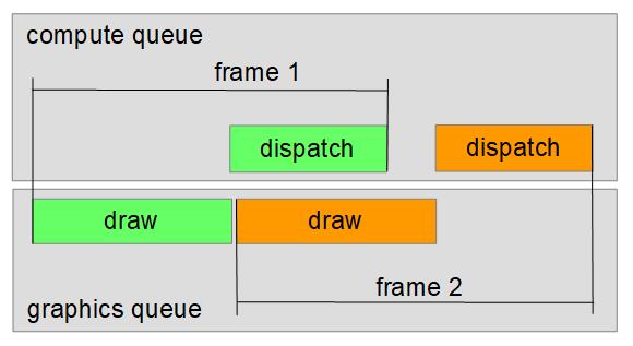 vulkan-data-race1 | Синхронизации в Vulkan