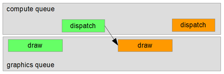 vulkan-data-race2 | Синхронизации в Vulkan