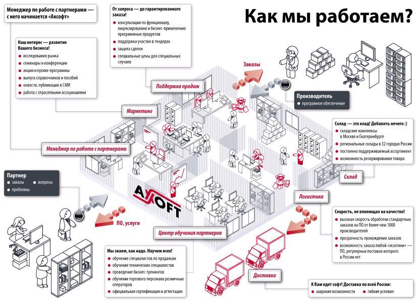 дистрибуция | Доклады КРИ 2010 (комментарии)